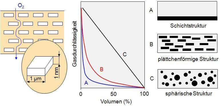 Barrierewirkung von Nanoschichtsilikaten