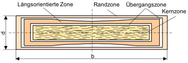 Glasfaserorientierung lexikon der kunststoffpr fung for Steifigkeitsmatrix fem